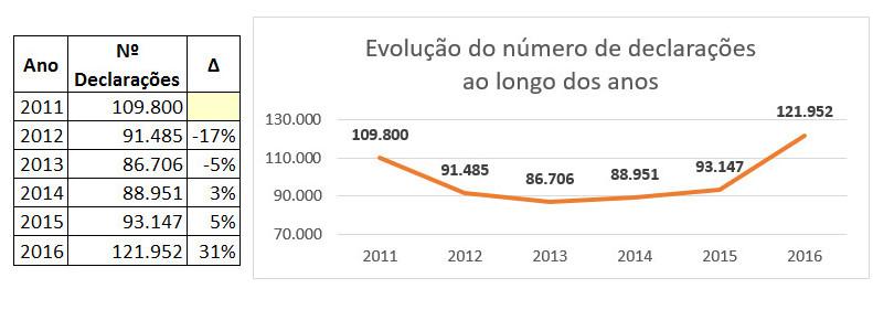 Declarações 2011-2016